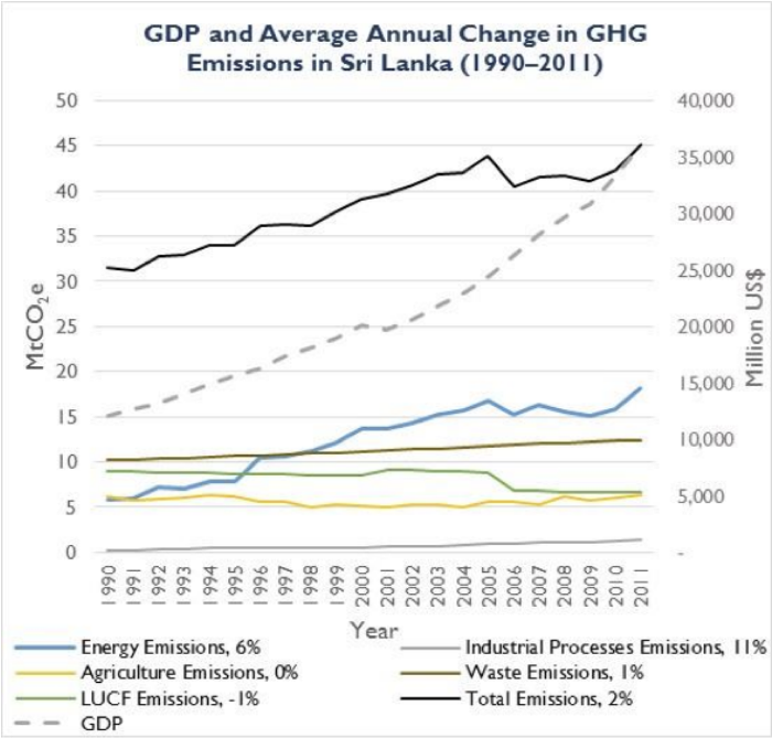 GDP and Average Annual Change in GHG Emmissions in Sri Lanka(1990-2011)